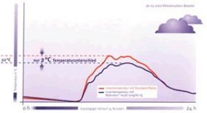 Polykarbonát Makrolon  multi UV IQ Relax přizpůsobení klimatickým podmínkám